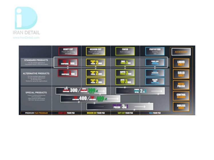 پولیش تک مرحله ای منزرنا مدل Menzerna One Step 3IN1 - 250ml